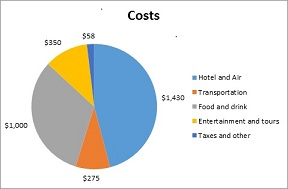 Costa Rica travel budget