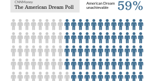 The American dream is outside the US, just like us...